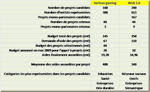 Résultats appel à projets serious gaming et web 2 sept2009