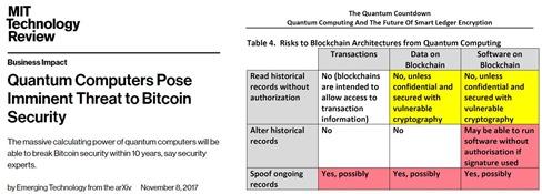Shor et bitcoin