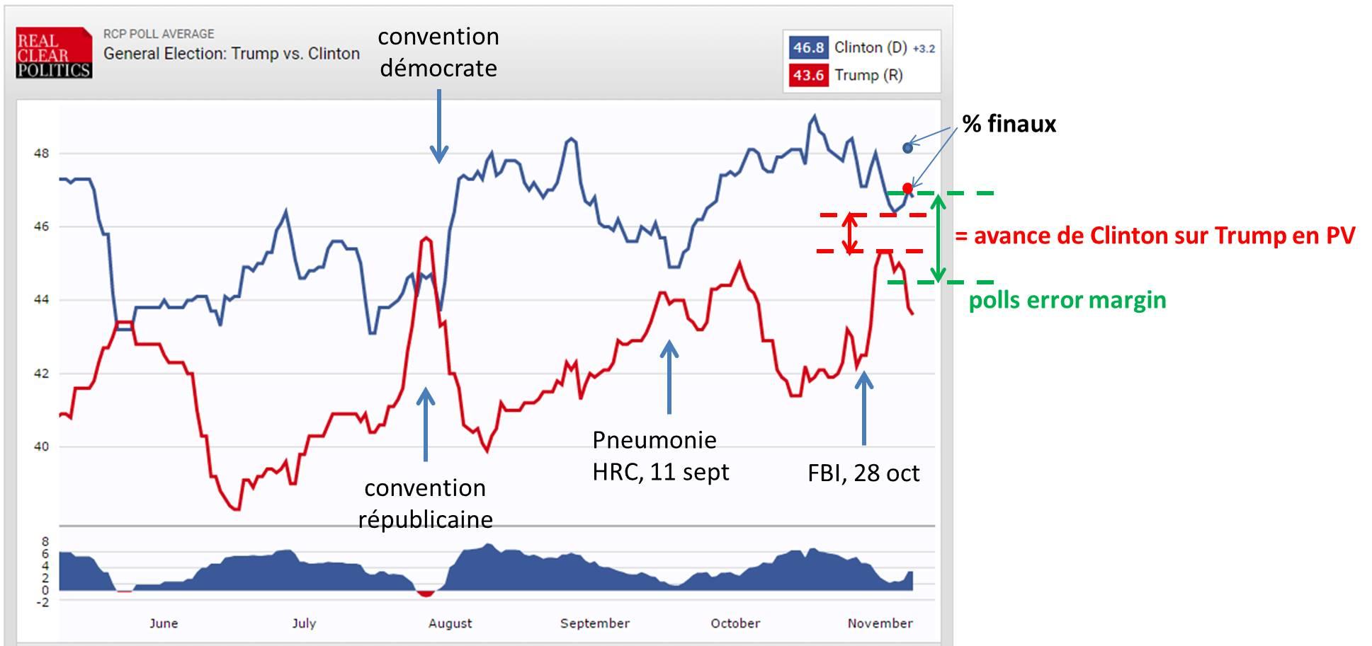 sondages-et-resultats-presidentielles-americaines-2016