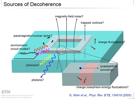 Sources of decoherence