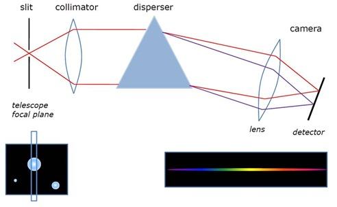 Spectroscopy Basics