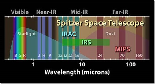 Spitzer wavelength