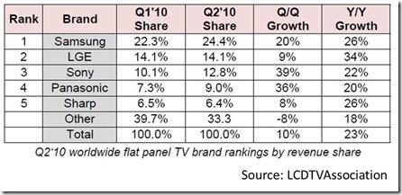 TV Market Share Worldwide Q2 2010