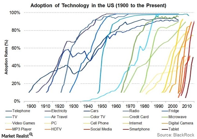 Technolody Adoption Cycle 2
