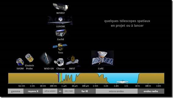 Telescopes Spatiaux Futurs