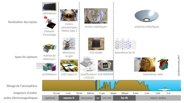 Telescopes spatiaux rayons et capteurs