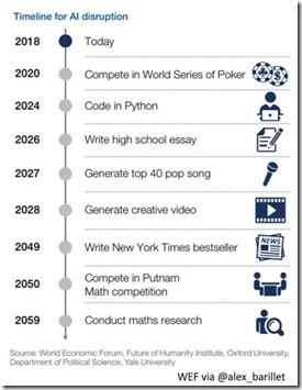 Timeline IA