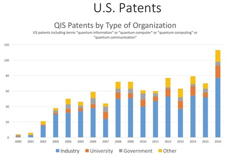 US Patents on Quantum
