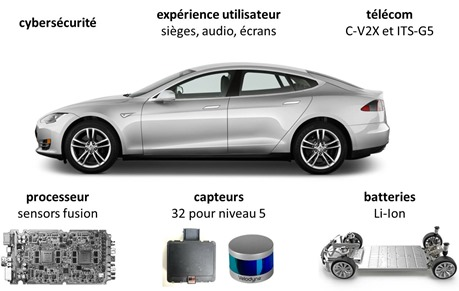 Vehicules autonomes