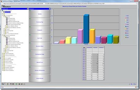 Venture Source Statistics