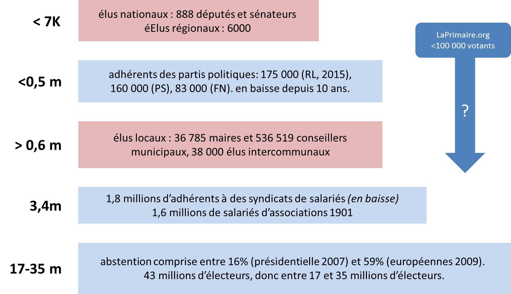 volumetrie-democratie-representative-et-participative