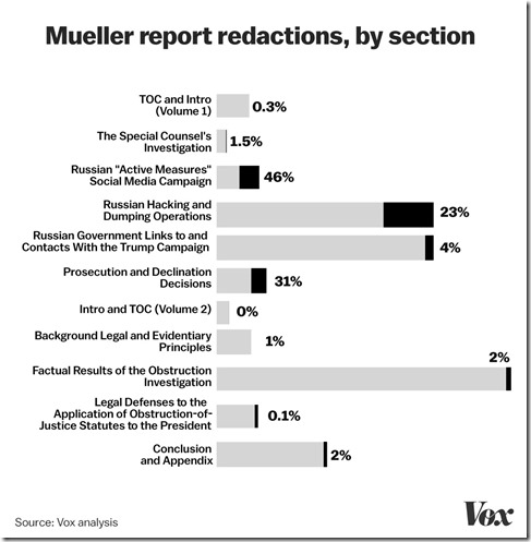 Vox Mueller Report Analysis 2