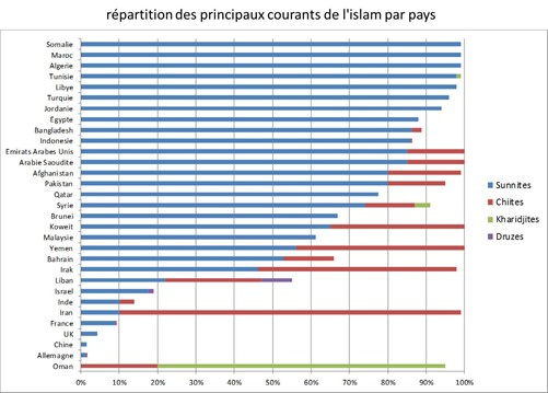 Courants islam par pays