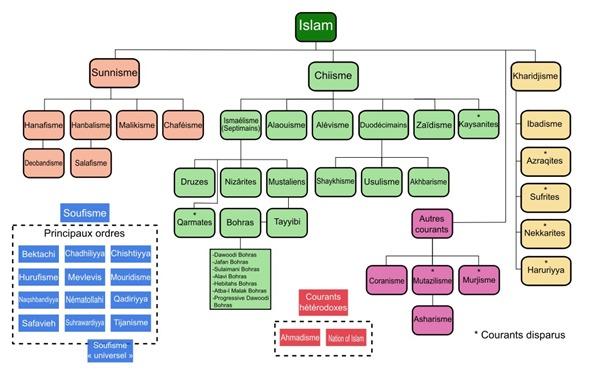 Variantes Islam Wikipedia