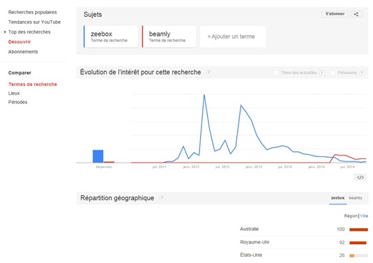 Zeebox Beamly Google Trends
