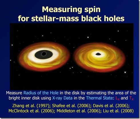 Black Holes Spin Measurement