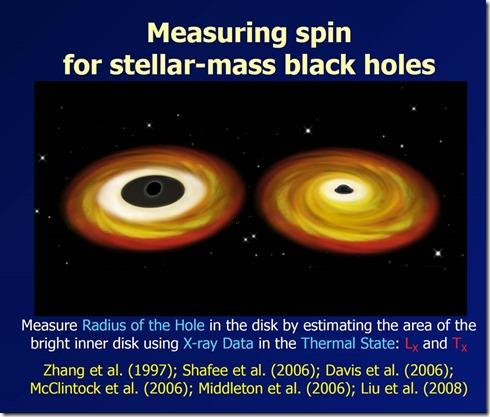 Black Holes Spin Measurement