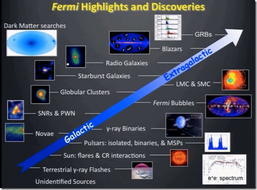 Fermi highlights and discoveries