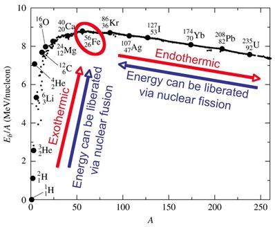 Fusion et fission nucleaire