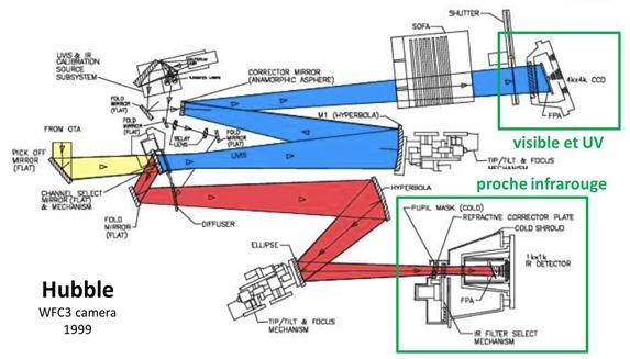 Hubble WFC3