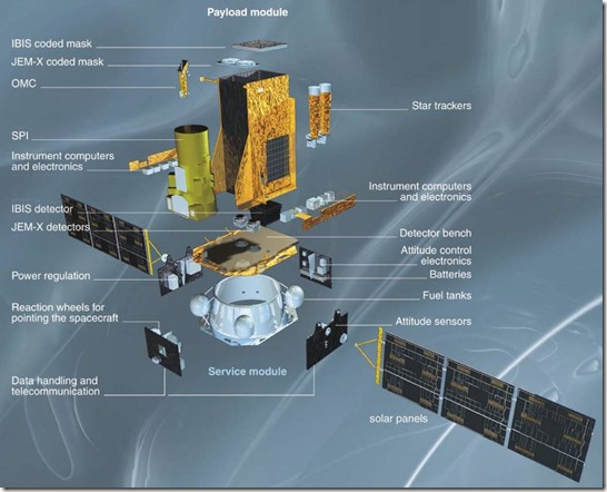 INTEGRAL Space Telescope