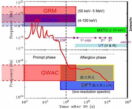 SVOM Gamma Ray Bursts events chain