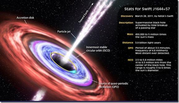 SWIFT Black Hole