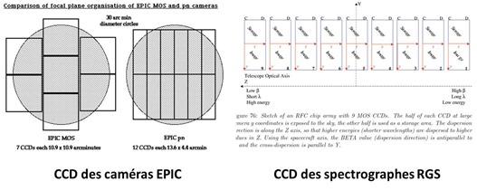 XMM Newton X-ray CCD EPIC et RGS