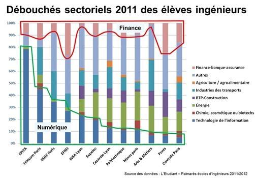 Debouches-Ecoles-Ingenieurs-2011-par[1]