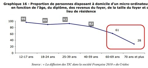 Usage Internet par tranche age_thumb[3]