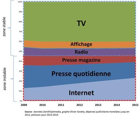 Depenses Publicitaires par Media ZenithOptimedia 2009-2015