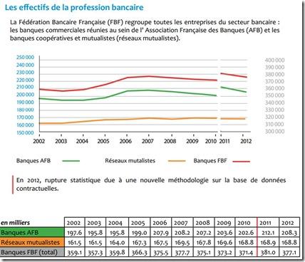 Effectifs Banques France 2002-2012