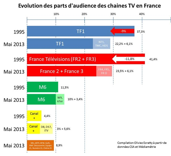 Evolution part audience groupes TV France