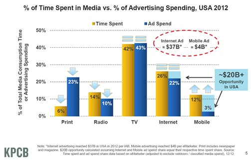 Mary Meeker Time Spent per media 2012 USA