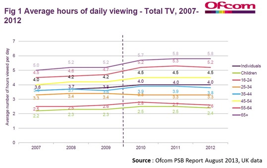 UK TV viewership by age 2007-2012