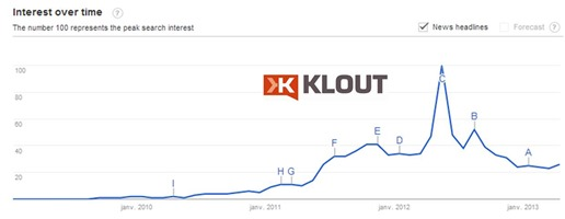 Klout in Google Trends