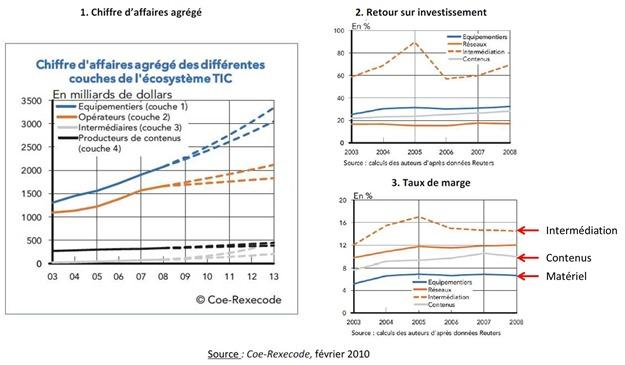 Migration de valeur dans le numerique selon rapport Lescure