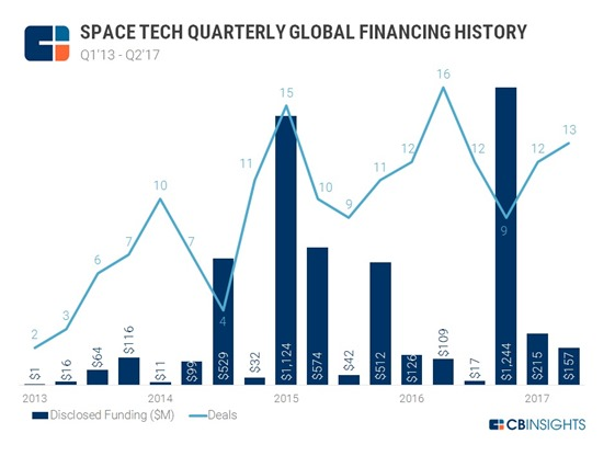 Space Tech Funding