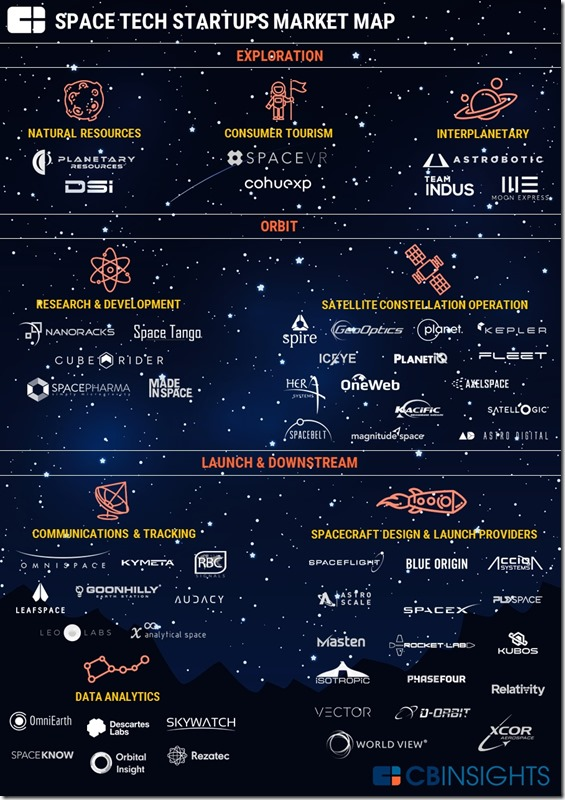 SpaceTech 2017 CBInsights