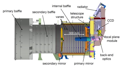 Cheops Space Telescope Instruments
