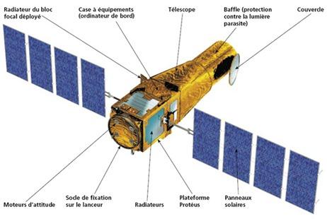 Corot telescope spatial