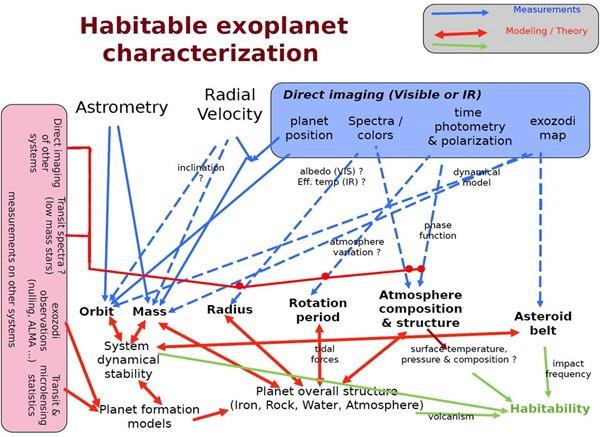 Exoplanet Measurement