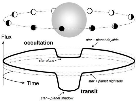 Methode des Transits