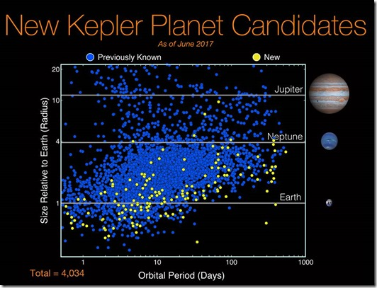 New Kepler Planets Candidates