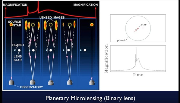 Planetary microlensing