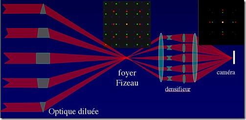 Principe_de_l'hypertélescope