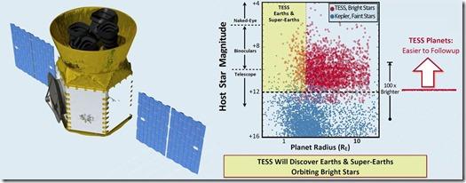 TESS Space Telescope
