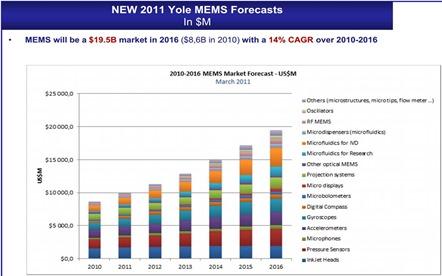 MEMS market Yole