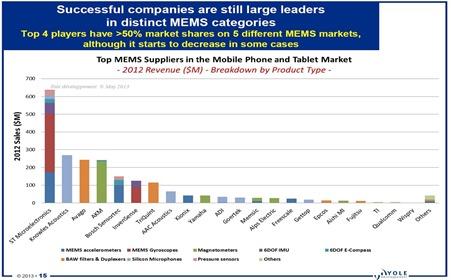 MEMs in Smartphones Market Share 2012