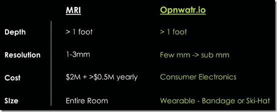 OpnWatr comparison with fMRI